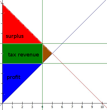 elastic supply competitive tax labeled