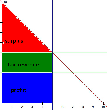 inelastic supply competitive tax labeled2