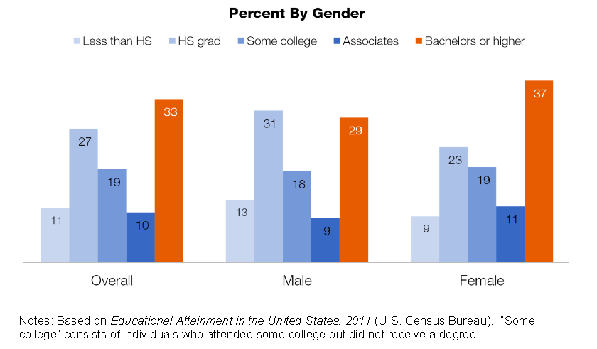 Percent by Gender